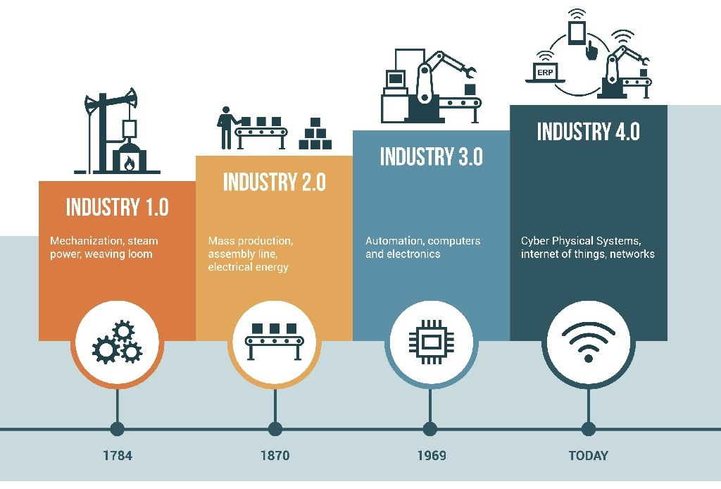 What is Industry 4.0 and what does it mean for Manufacturing