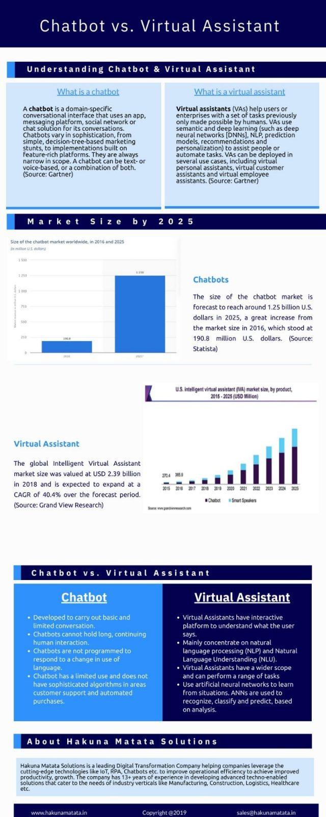 Chatbot vs Virtual Assistant Infographic