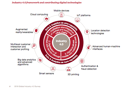 Industry 4.0 framework and contributing digital technologies