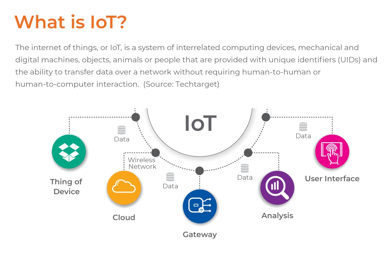 What is IoT?