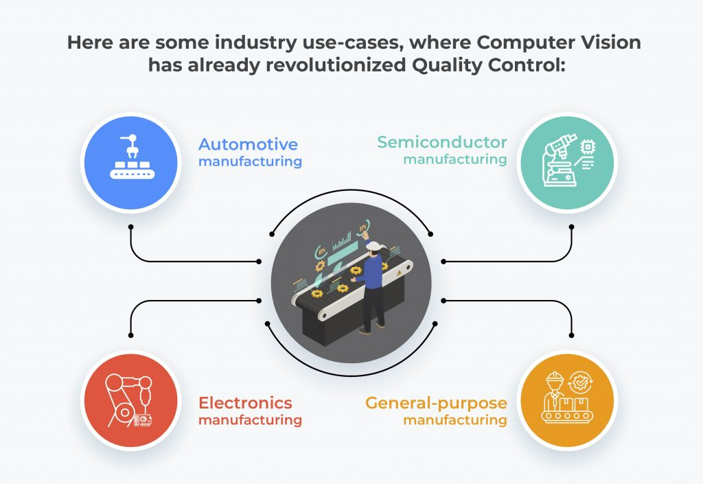 Computer Vision Industry use-cases that revolutionized Quality Control